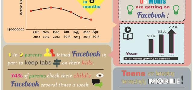 Teenagers zijn uitgekeken op facebook