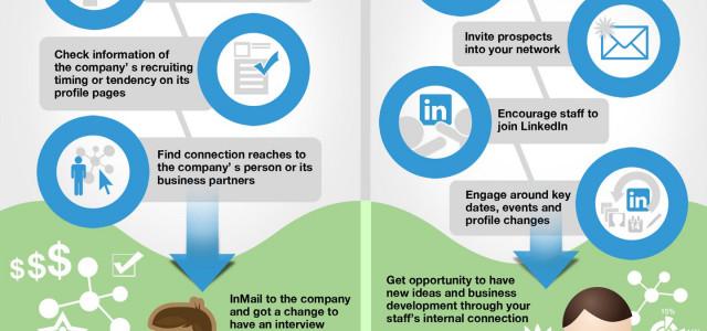 Hoe werkt LinkedIn